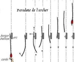 Paradoxe de l'archer