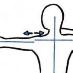 Position des épaules