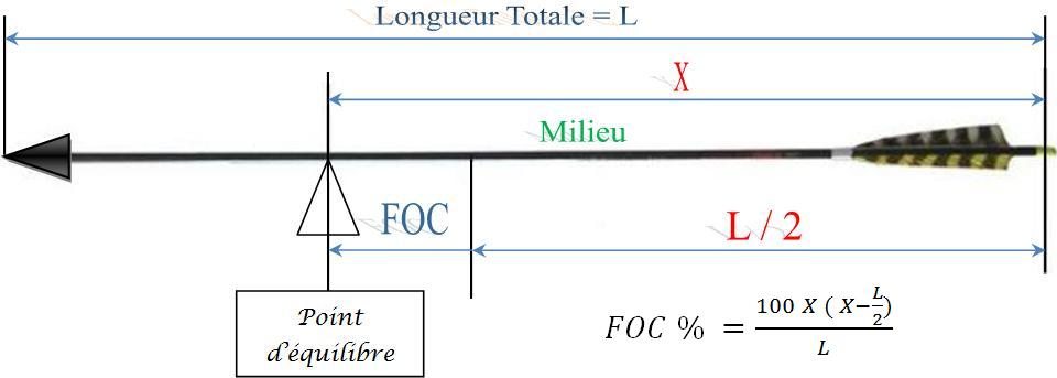 Calcul de la FOC