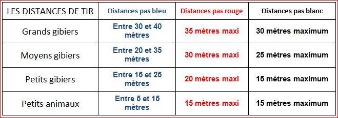 Distance de tir